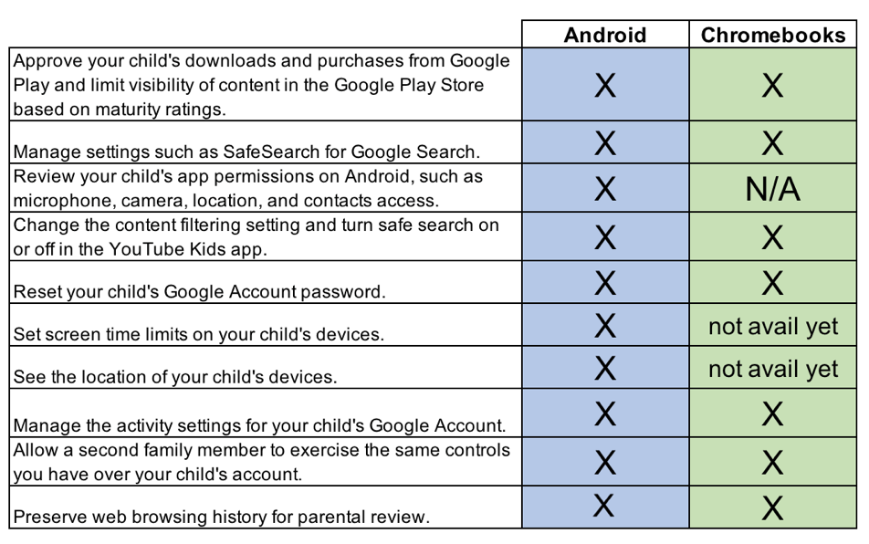 Android Family Link Parental Controls