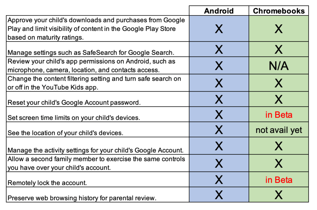Family Link Features for Chromebooks