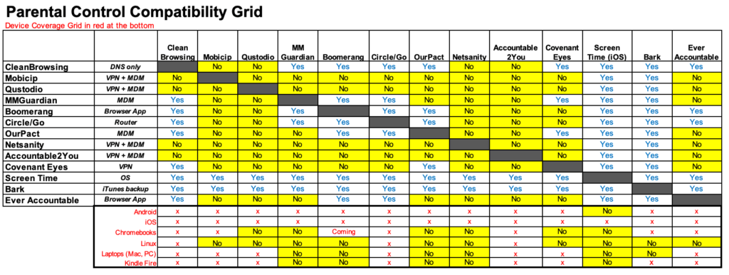 Parental Controls Compatibility Grid
