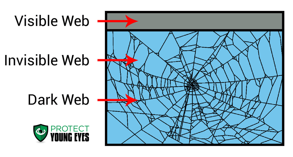 Deep Web and Dark Web Explanation - PYE